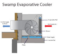 Evaporative swamp cooler air conditioners in Palmyra