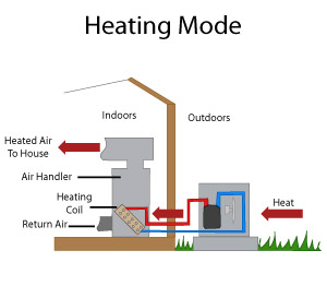 Heat pump systems in virginia heat pump installation in for The best heating system for home