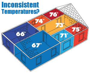 It's time to regulate temperatures. We suggest home insulation in Central VA