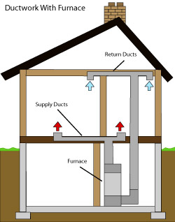 diagram of how air ductwork operates within a Madison home