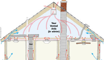 Heat Movement in attic space in Fredericksburg